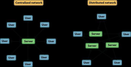 Jaringan Tersentralisasi dan Jaringan Terdistribusi
